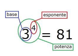 Matematica:Proprietà delle potenze e notazione scientifica