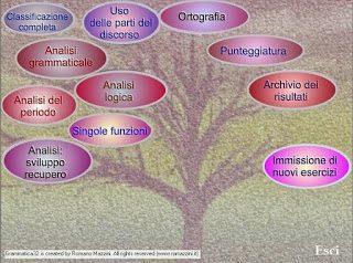 Grammatica:Programma per analisi grammaticale, logica e del periodo