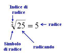 Matematica: Come calcolare la radice quadrata di un numero