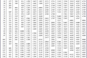 Geometria: Tavole numeriche e formulari