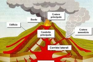 Scienze: Come sono fatti i vulcani