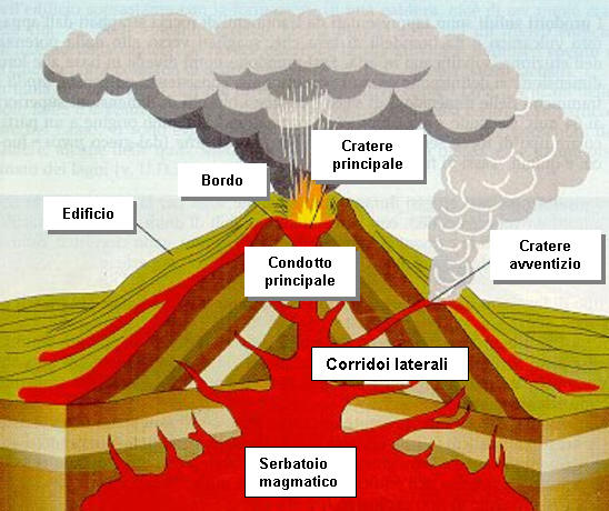 vulcano-struttura