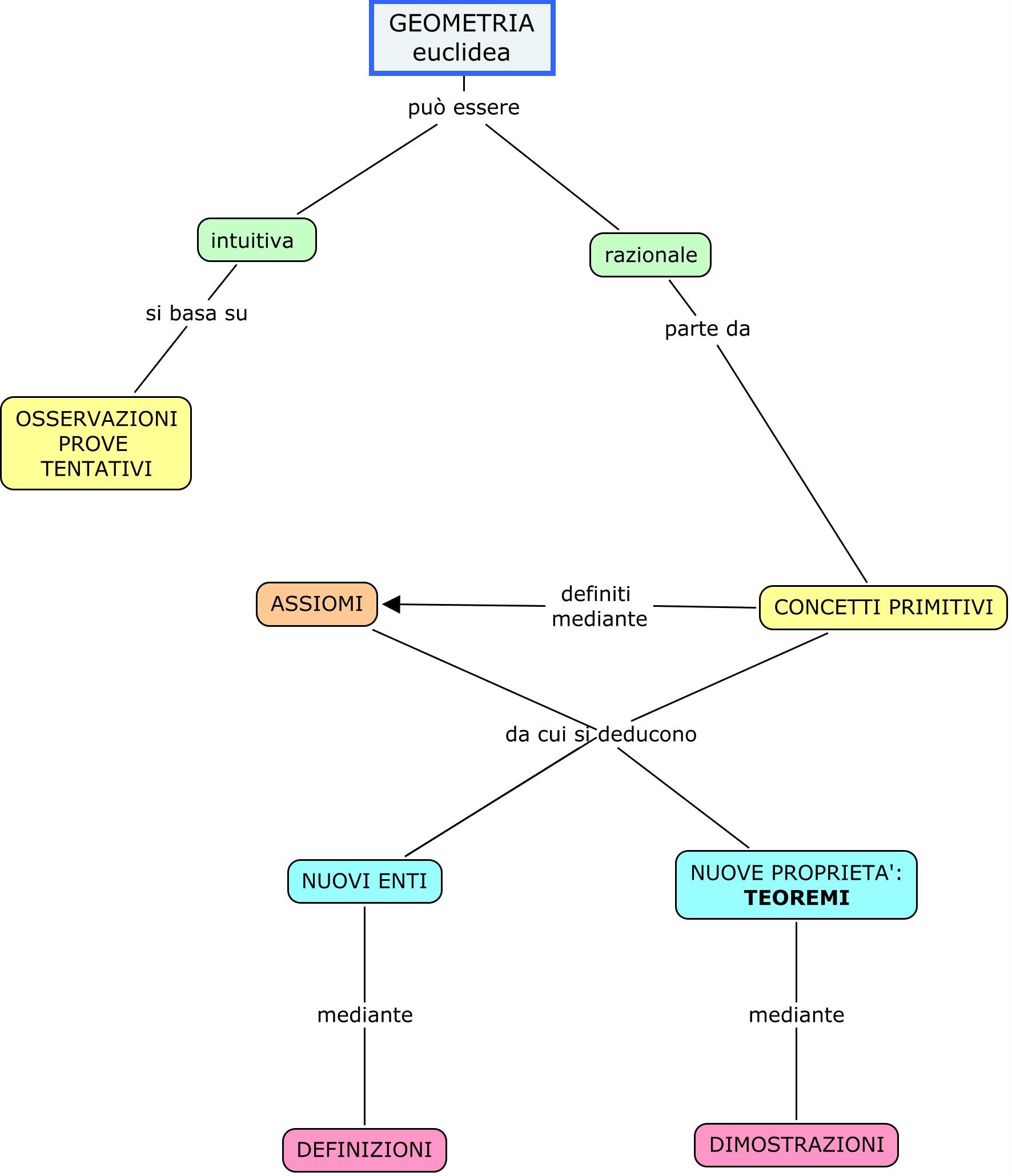 GEOMETRIA_E_-_Mappa_Concettuale