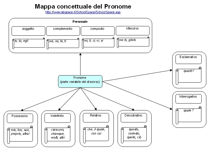 MappaConcettualePronome