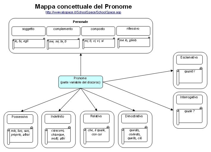 MappaConcettualePronome