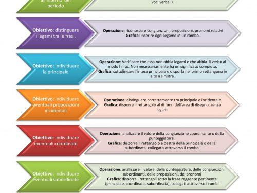 Grammatica: Analisi del periodo (procedura)