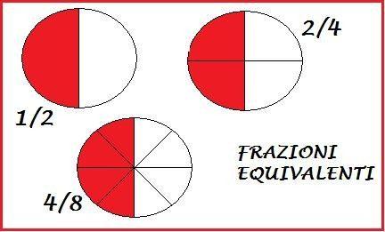Matematica: Frazioni